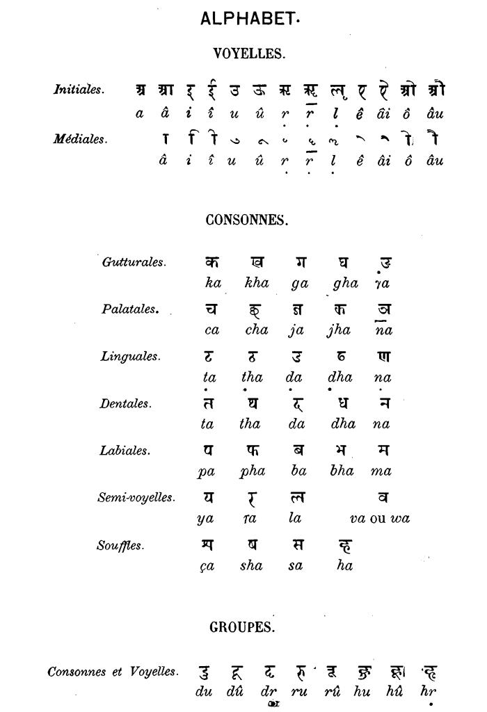 Devanagari Characters & Conjuncts from de Harlez, 1878