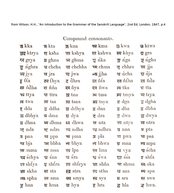 Compound Consonants (Conjuncts) from Wilson (1847)